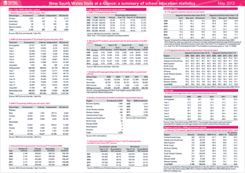NSW Stats at a Glance 2012