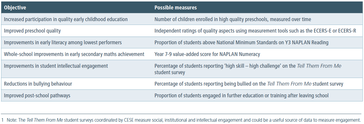 Figure 1. Some examples of common objectives and measures that might inform whether they've been achieved