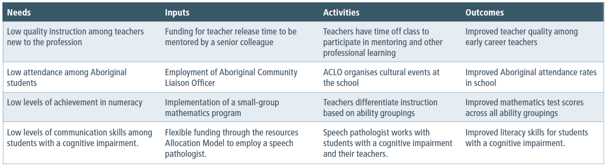 Some examples of program needs, inputs, activities and outcomes