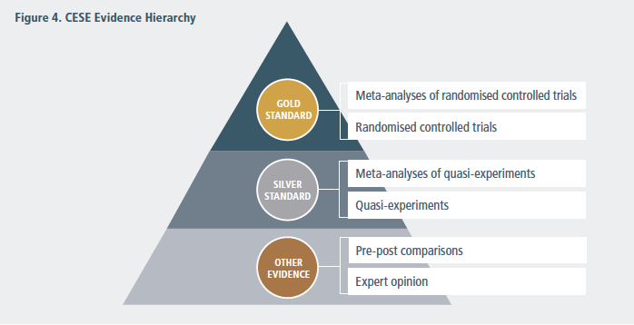 CESE Evidence Hierarchy
